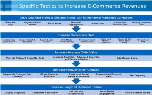 Tactics to increase e-commerce revenues