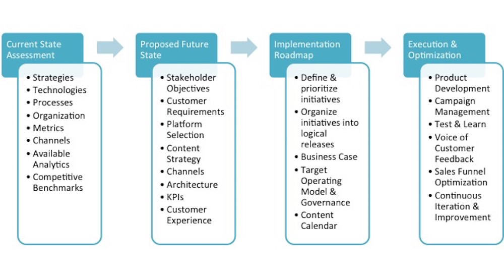 Digital Strategy and Transformation Process