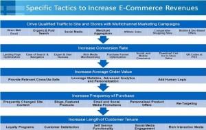Tactics to increase e-commerce revenues
