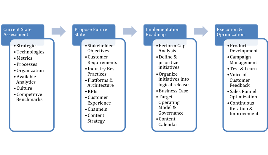 Approach to digital strategy and transformation