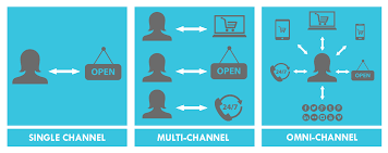 progression from single to omnichannel marketing