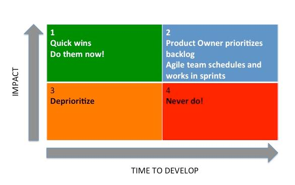feature prioritization matrix